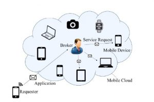 New Mobile Cloud Computing Solution to Lower Mobile Costs
