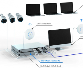 UniFi Dream Machine Pro (UDM-Pro)