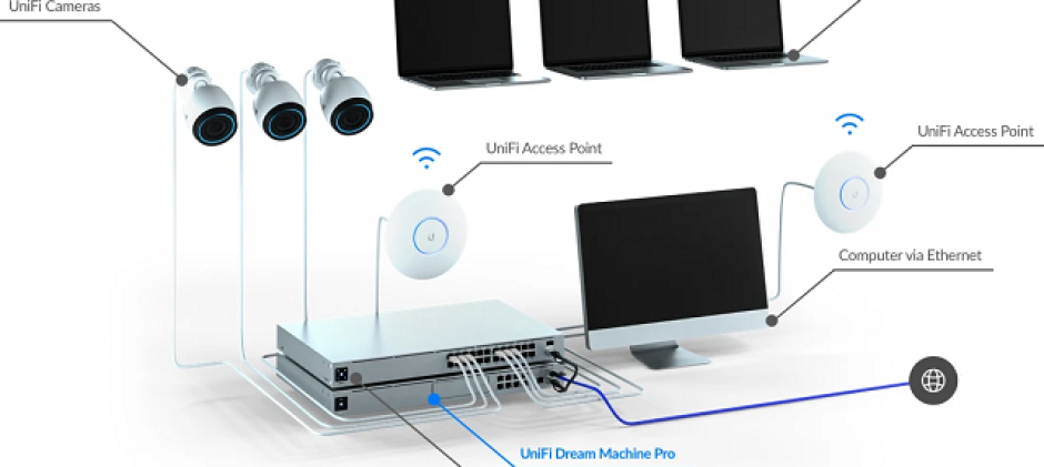 UniFi Dream Machine Pro (UDM-Pro)
